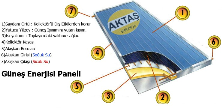 güneş enerjisi kolektörü paneli peteği